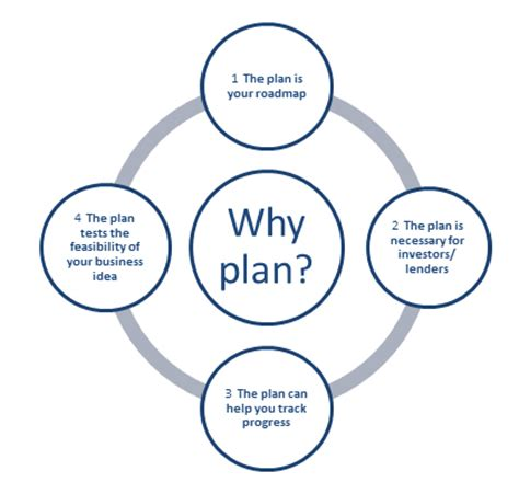 5 good reasons why you should write a business plan