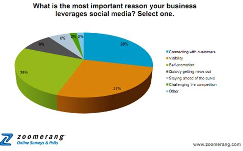 Reasons why a business plan is necessary
