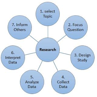 Ethical Considerations - Research Methodology